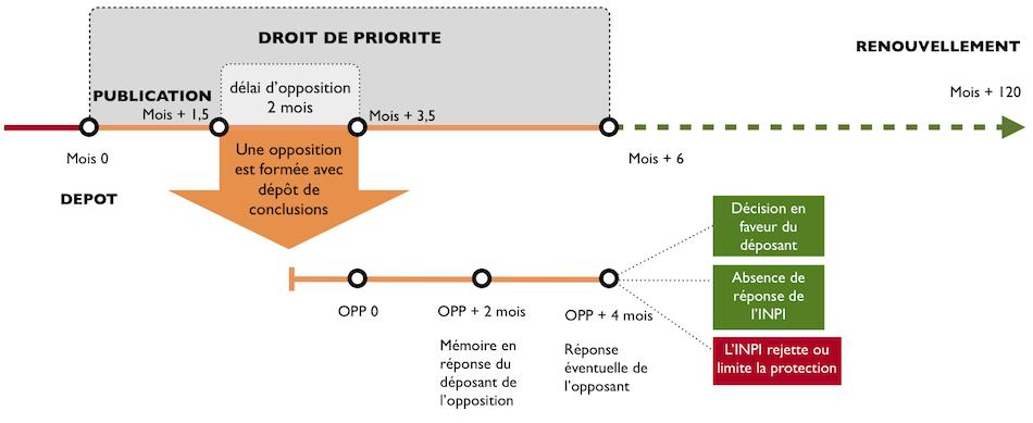 Procédure d'opposition à une marque française