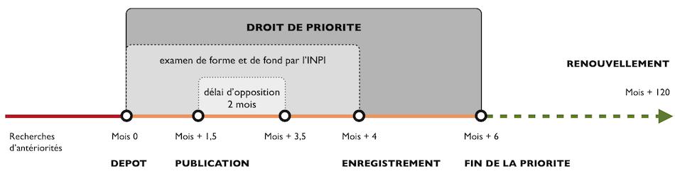 Procédure de dépôt d'une marque française