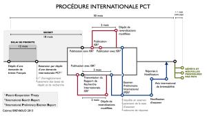 """Schéma """"Procédure d'obtention d'un brevet PCT"""""""