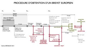 "Schéma ""Obtention d'un brevet européen"""