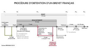 """Schéma """"Obtention brevet français"""""""